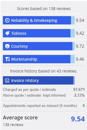 gatwick plumbig-checkatrade-ratings
